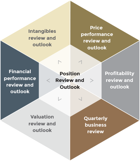 Position Review and Outlook